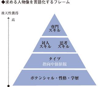 選考設計のイメージ