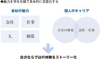 キャリアデザイン系研修のイメージ